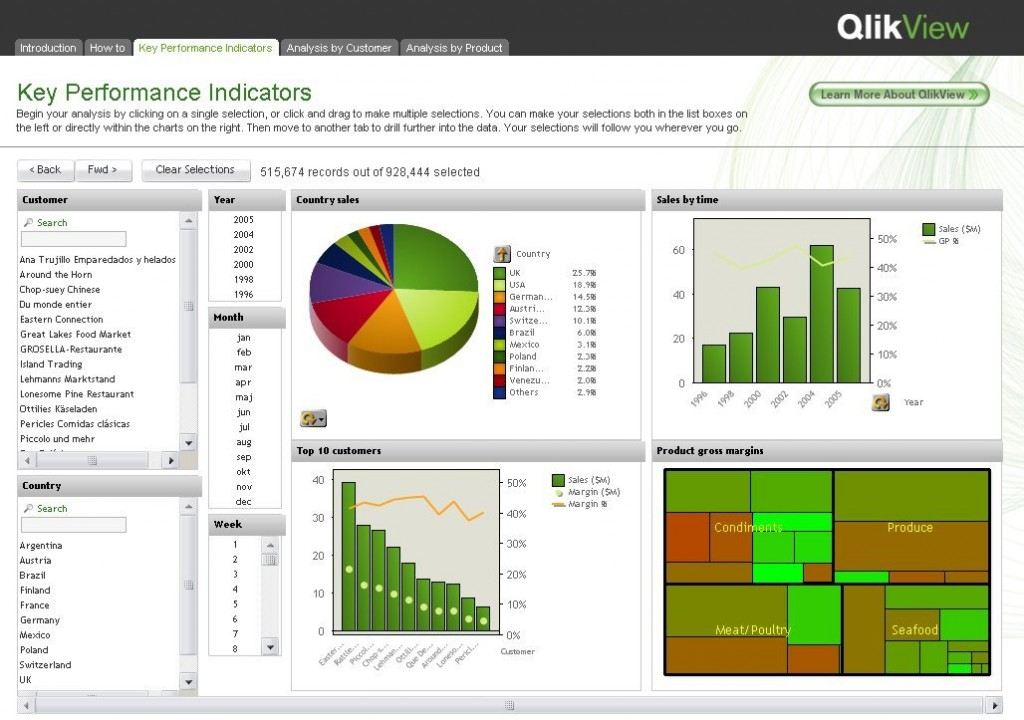 3 top bi solutions for small business technologyadvice for Pivot table design qlikview
