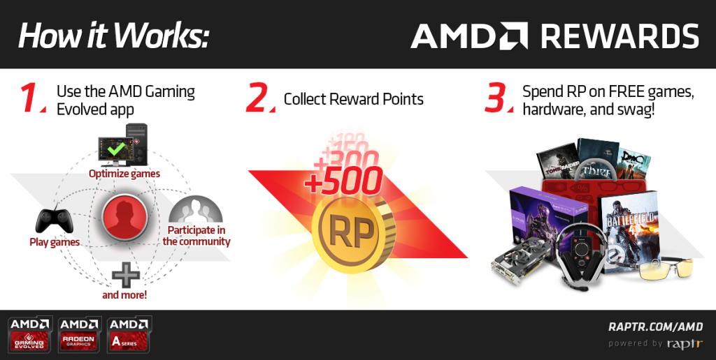 How AMD Is Trying to Gamify Gaming
