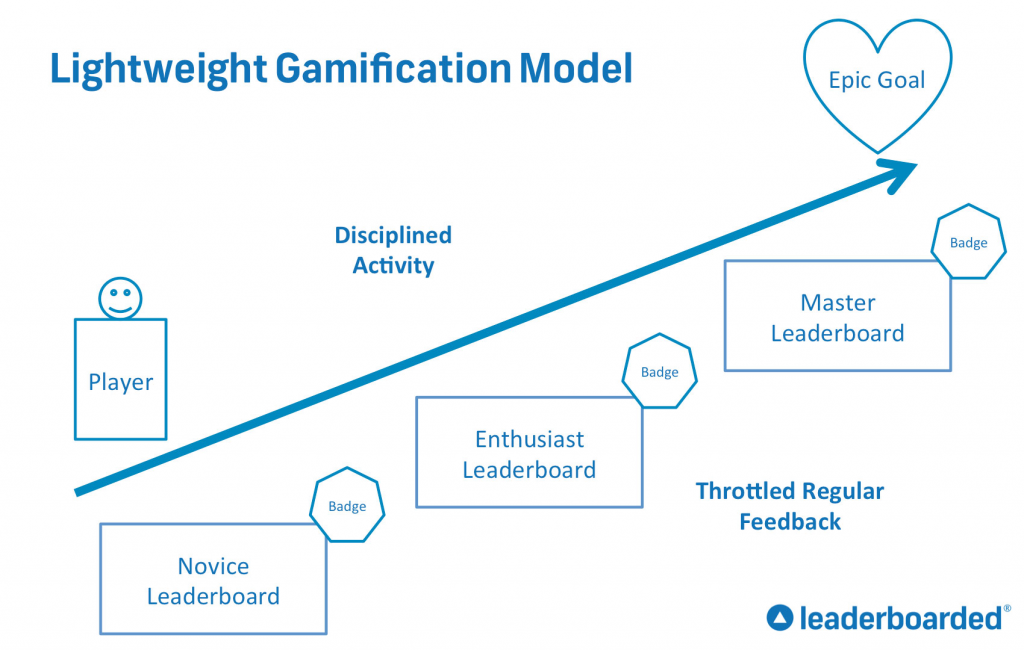 Lightweight Gamification Diagram