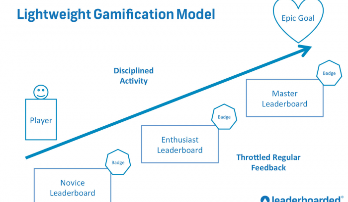 Use a Lean Startup Model to Jumpstart Gamification