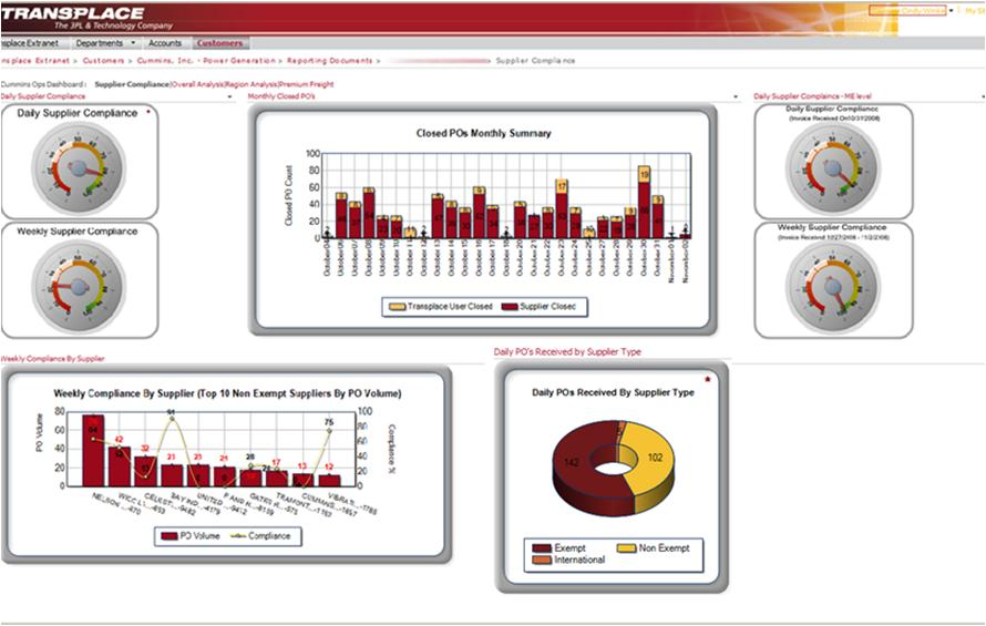 Transplace Tms Reviews Technologyadvice