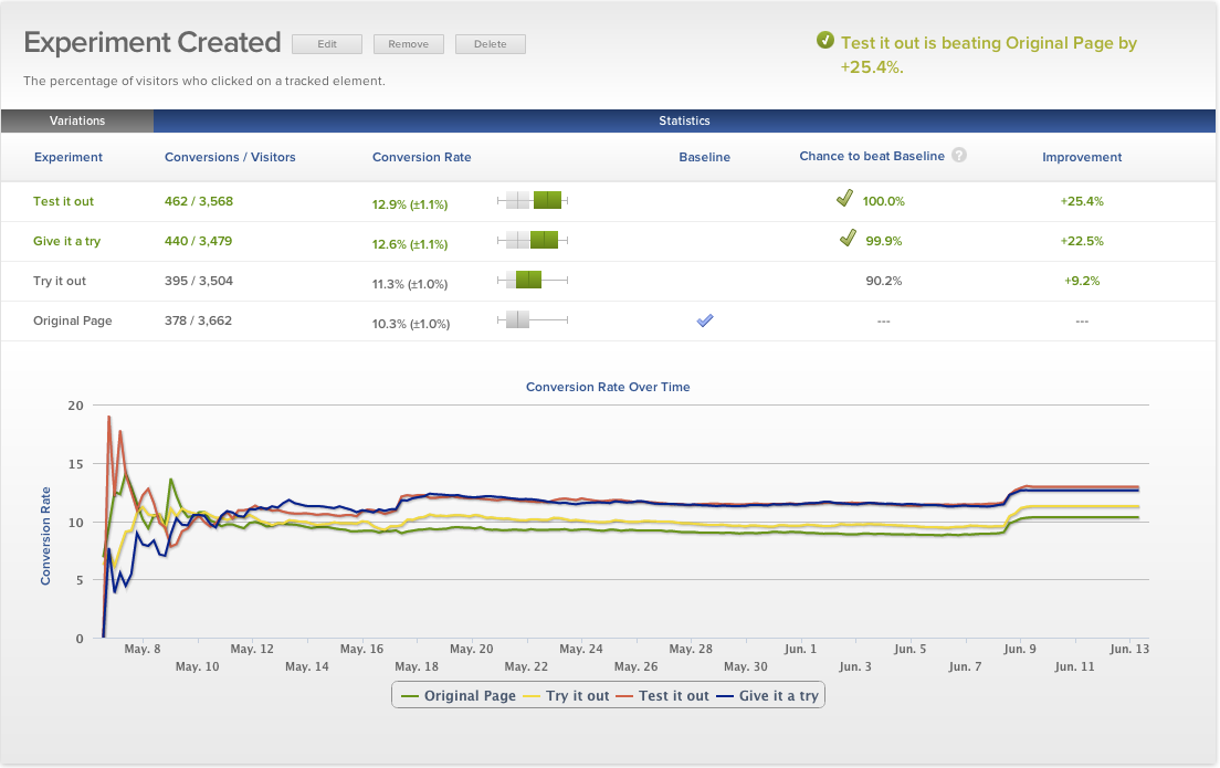 Optimizely Reviews | TechnologyAdvice