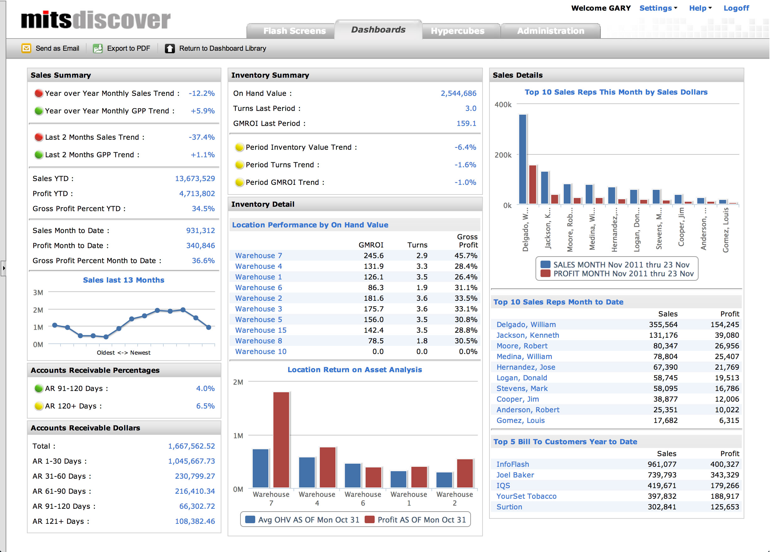 Mits Executive Dashboard For Distributors on Manufacturing Resource Planning System