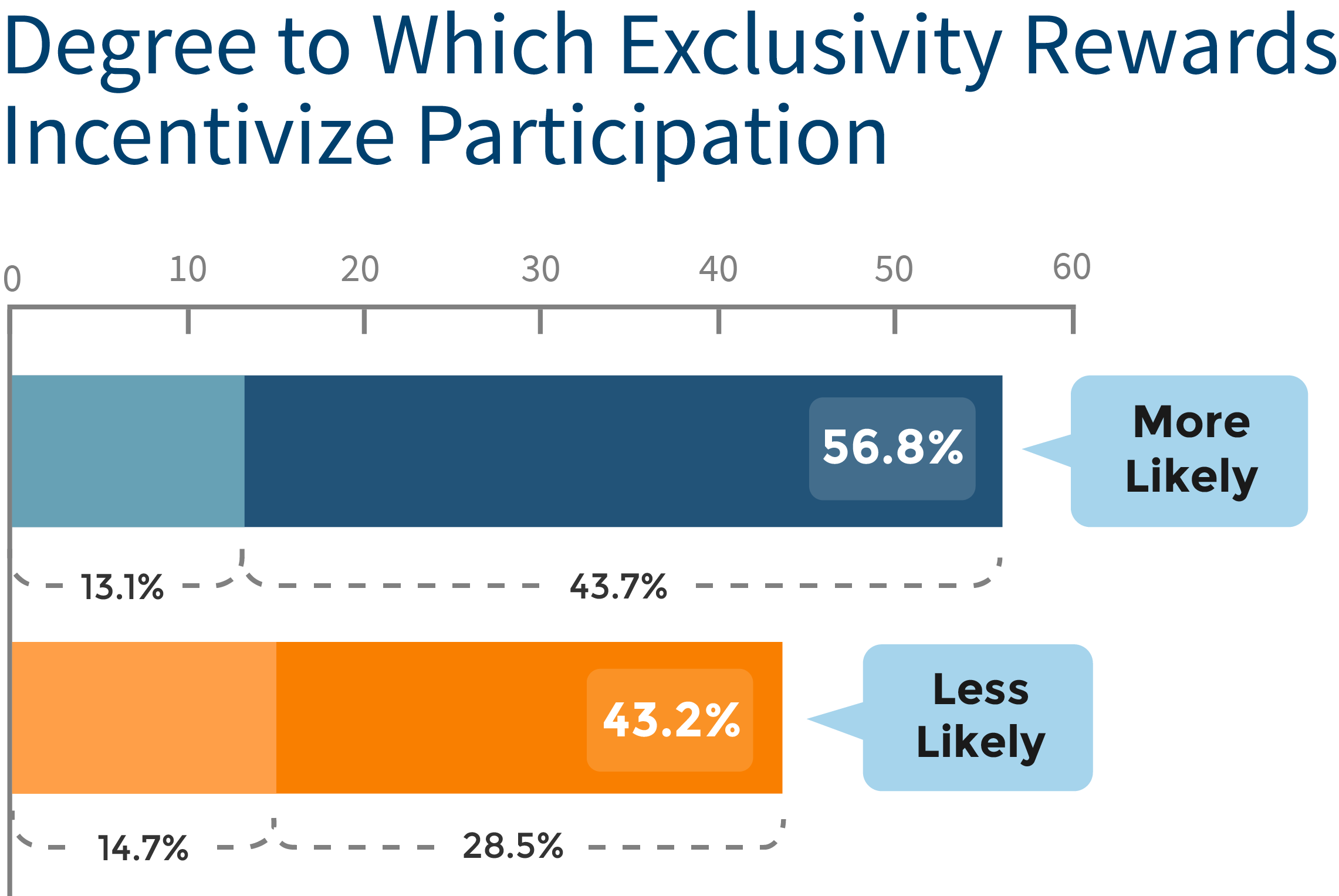 Study why customers participate in loyalty programs customer loyalty chart 5 turned colourmoves