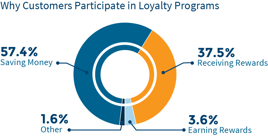 Study why customers participate in loyalty programs customer loyalty chart1 colourmoves