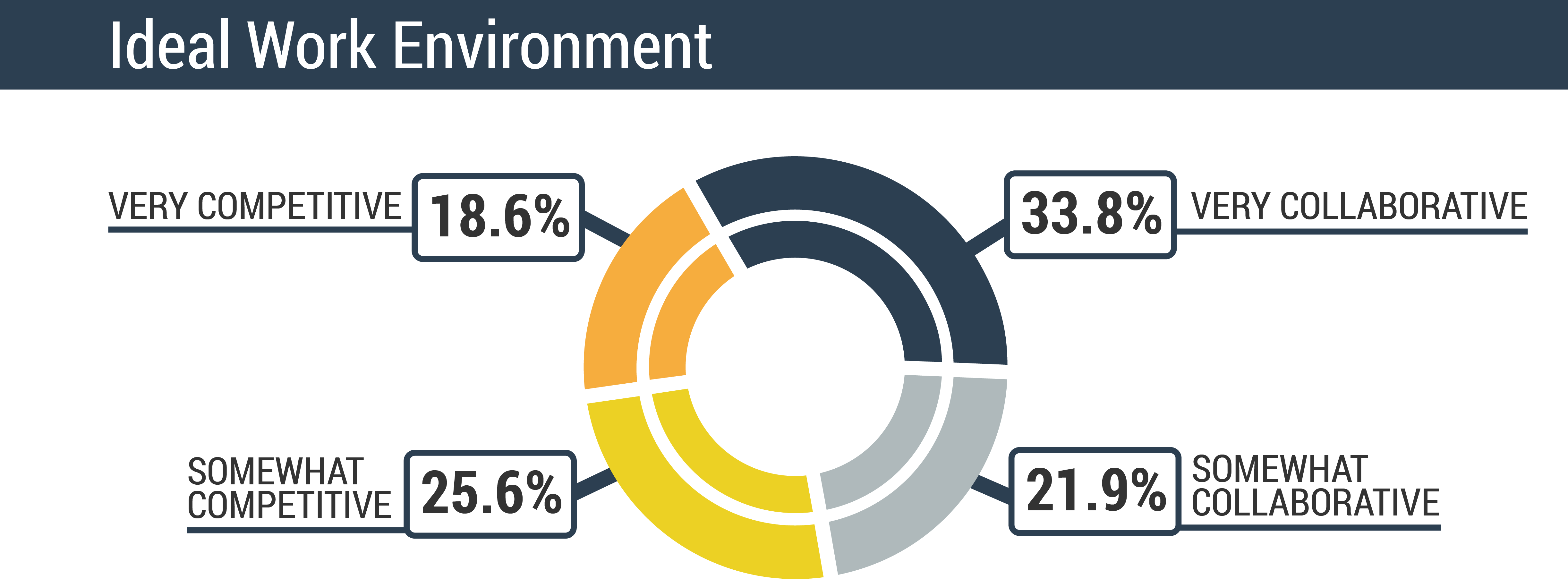 the environment of employee benefits Home » resource centre » hr toolkit » compensation & benefits » employee benefits  increased a continuous learning environment and increases commitment to the.
