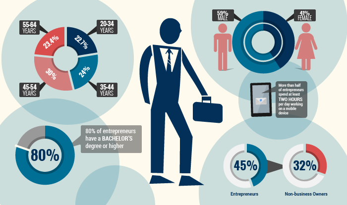 Infographic: What Makes an Entrepreneur