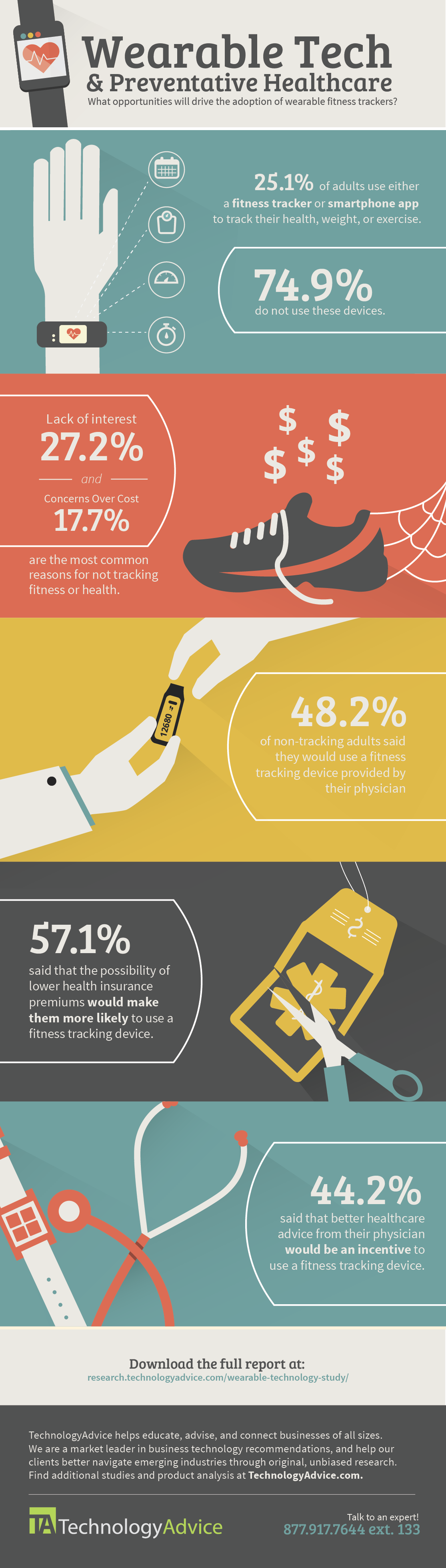 technologyadvice-study-wearable-technology-preventative-healthcare-infographic