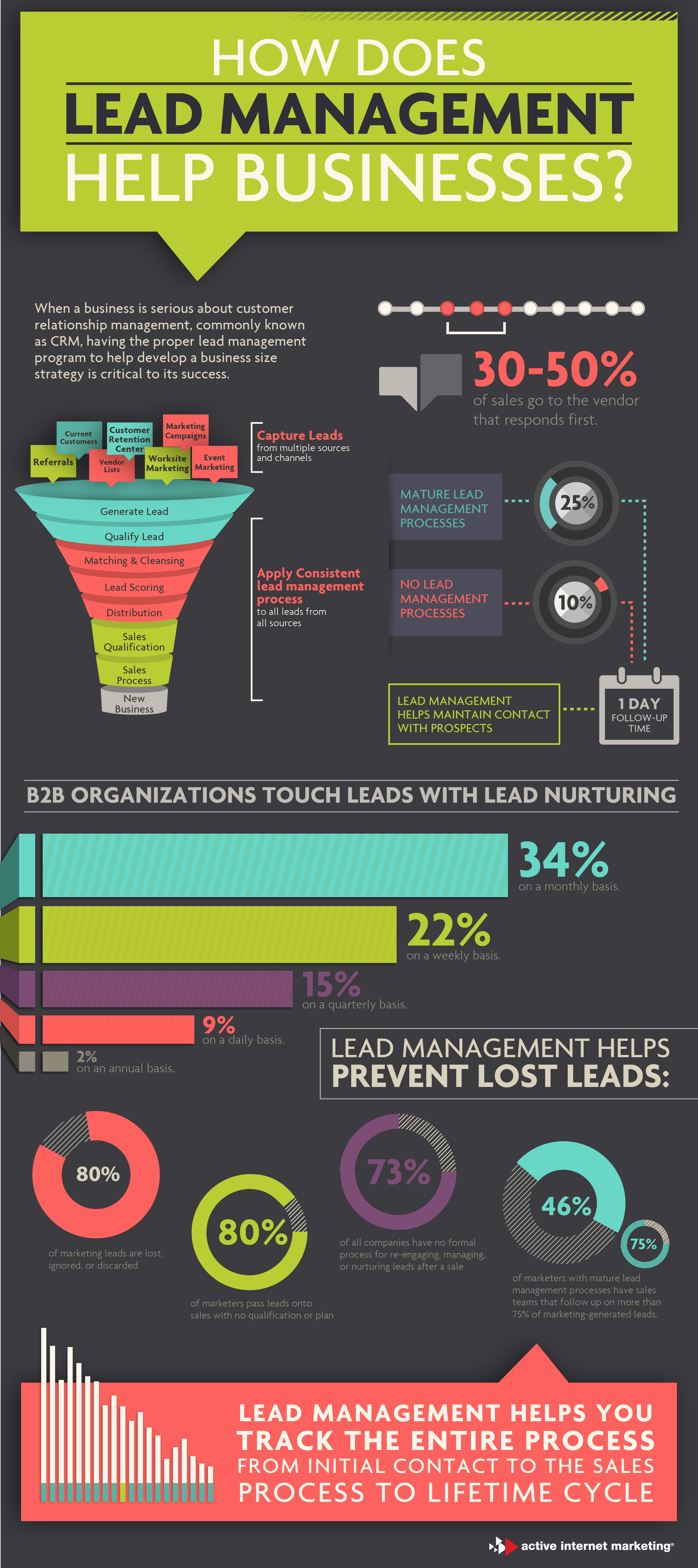 How lead management helps businesses