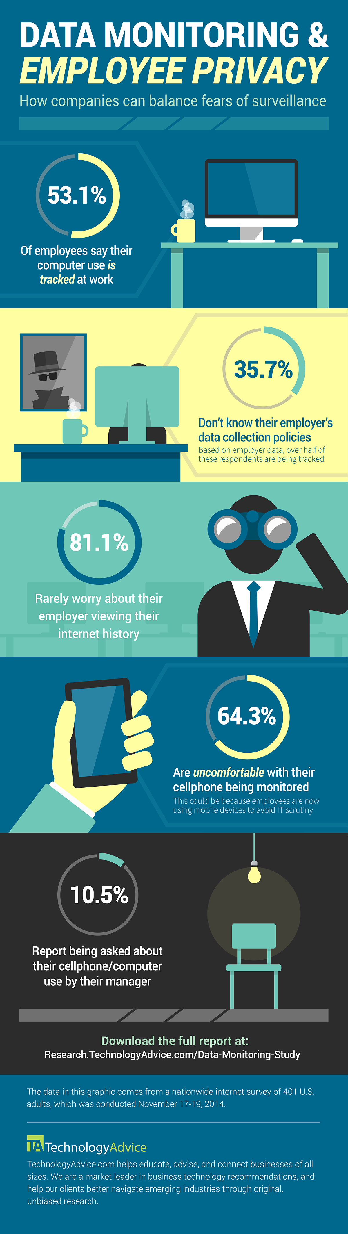 data monitoring and employee privacy infographic