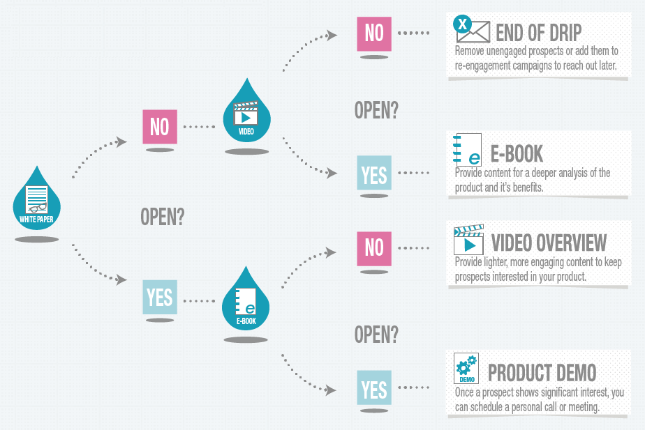 what is marketing automation? process flow chart