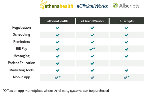 patient portal vendors comparison