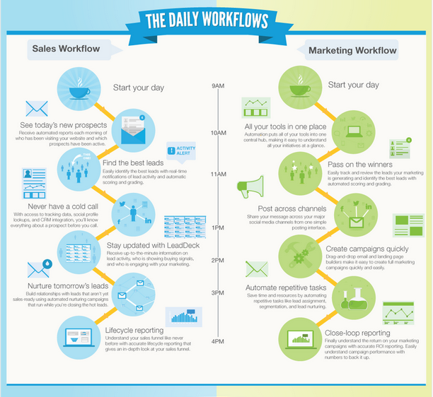 sales and marketing infographic - marketing automation