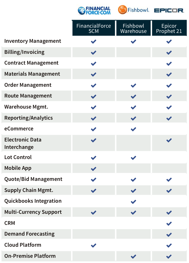 compare best inventory management software