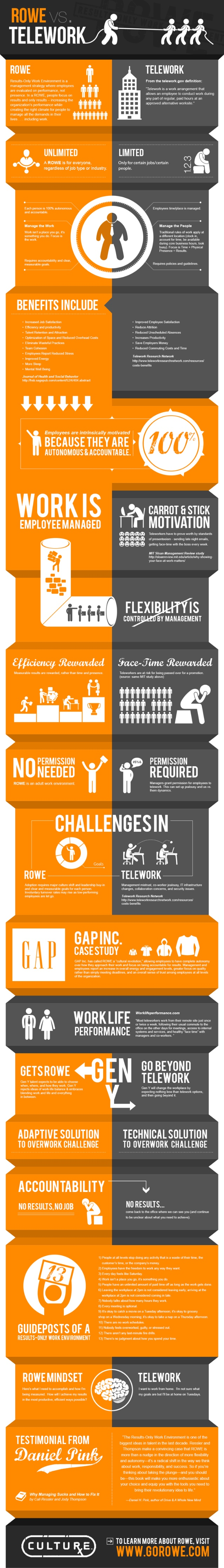 results only work environment infographic