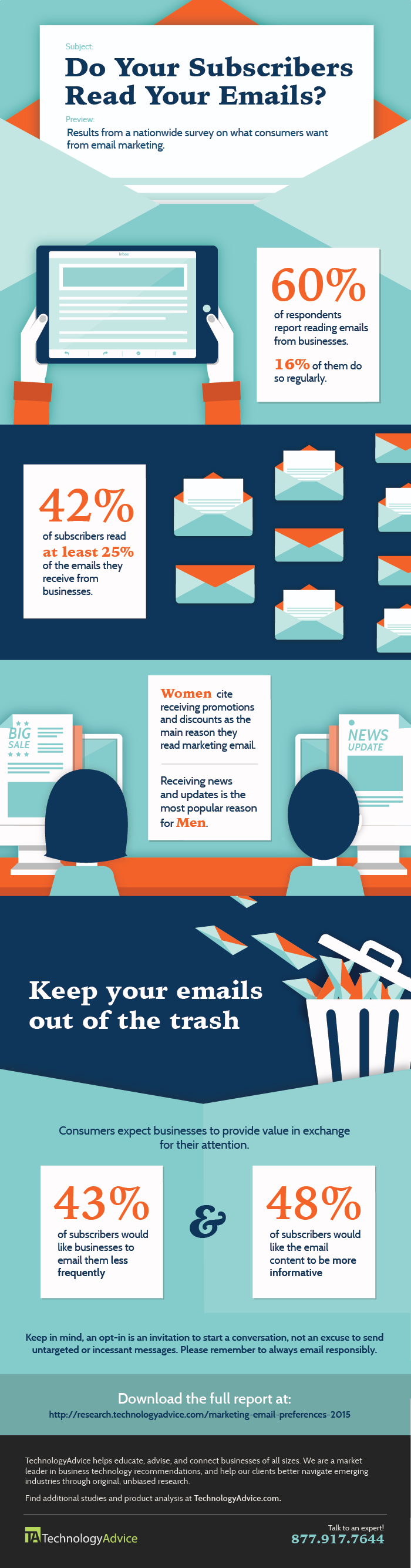 do your subscribers read your marketing emails