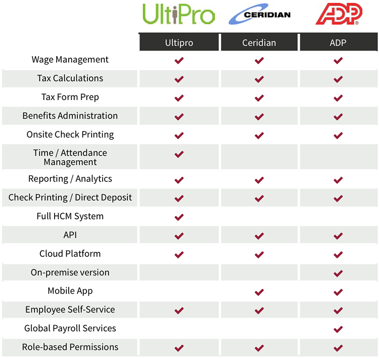 best payroll software comparison: Enterprise