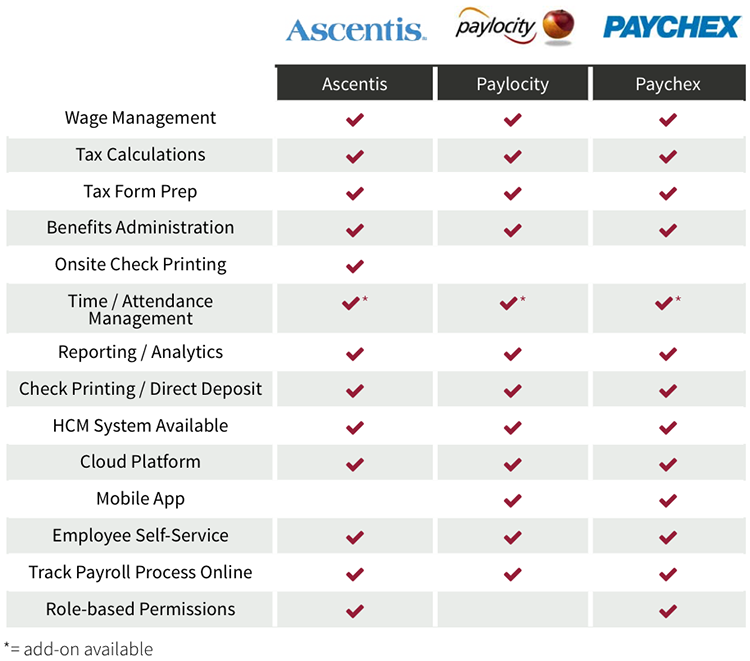 best payroll software comparison: Mid Market
