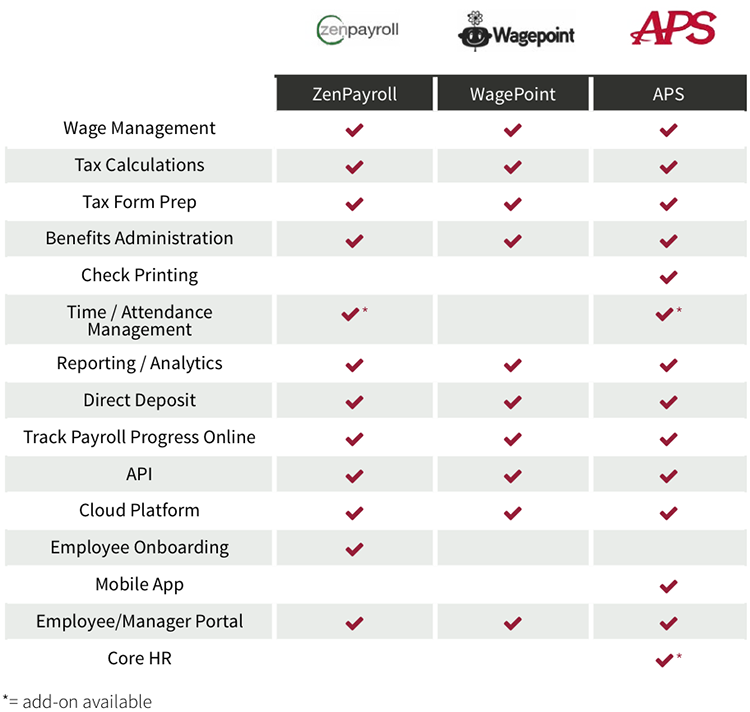 best payroll software comparison: SMB