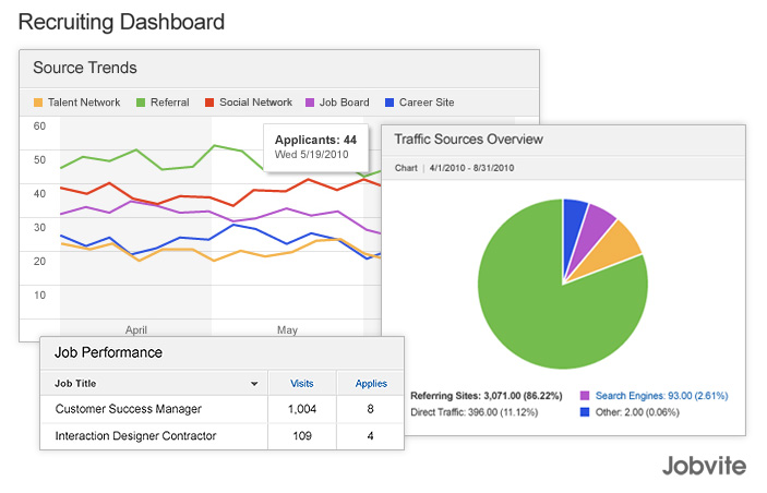 Hr Dashboards Examples Metrics And Workforce Analytics