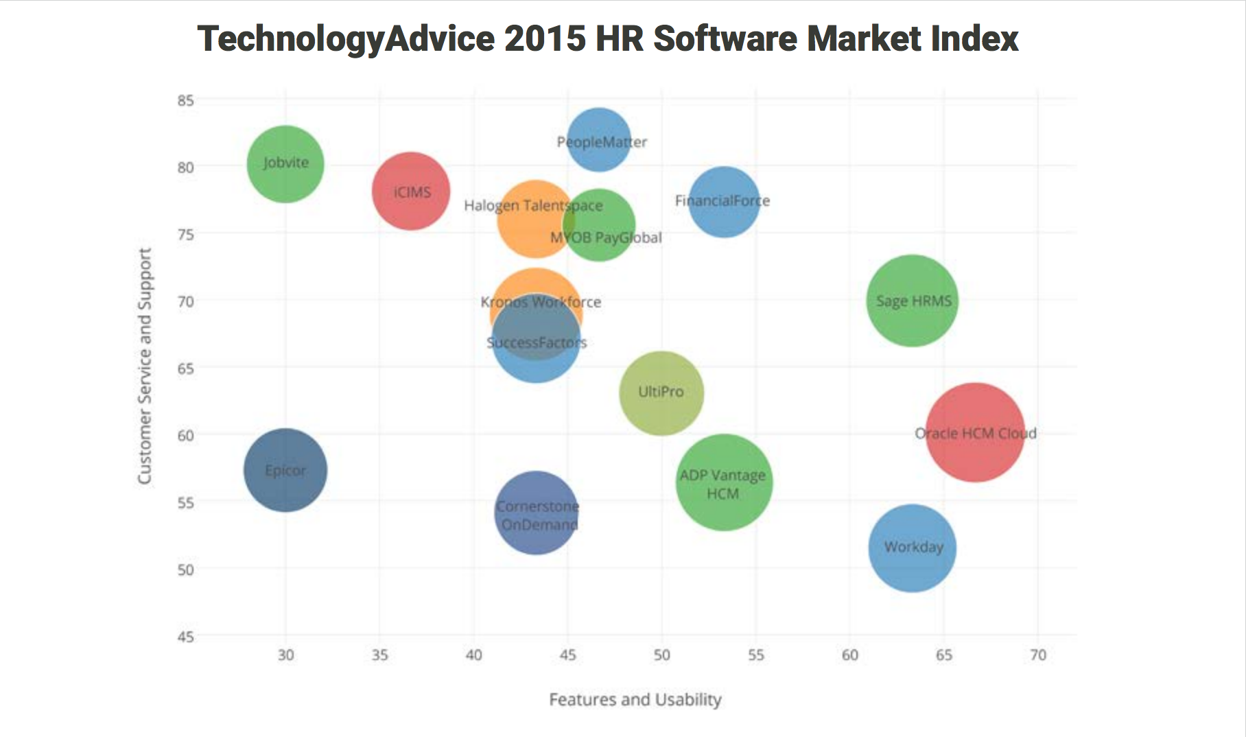 competitive positioning map of human resource software providers