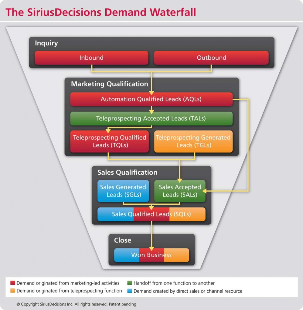 SiriusDecisions demand waterfall 2012