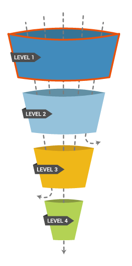 sales lead funnel with different qulification levels