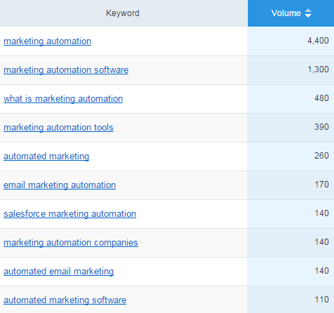 marketing automation keyword research