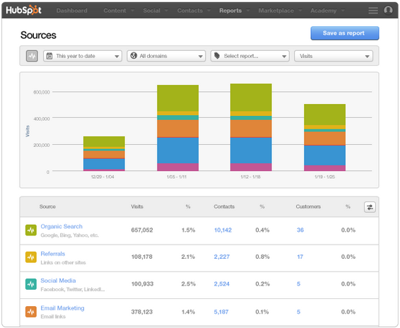 hubspot dashboard 2