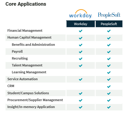 Workday Vs Peoplesoft Technologyadvice