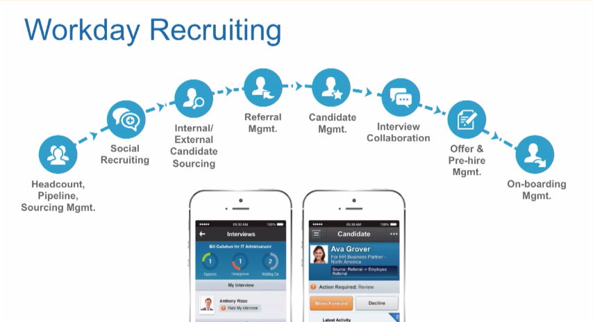 The recruiting process includes numerous steps, each must be continually improved by monitoring and acting on recruiting data. (via Workday)