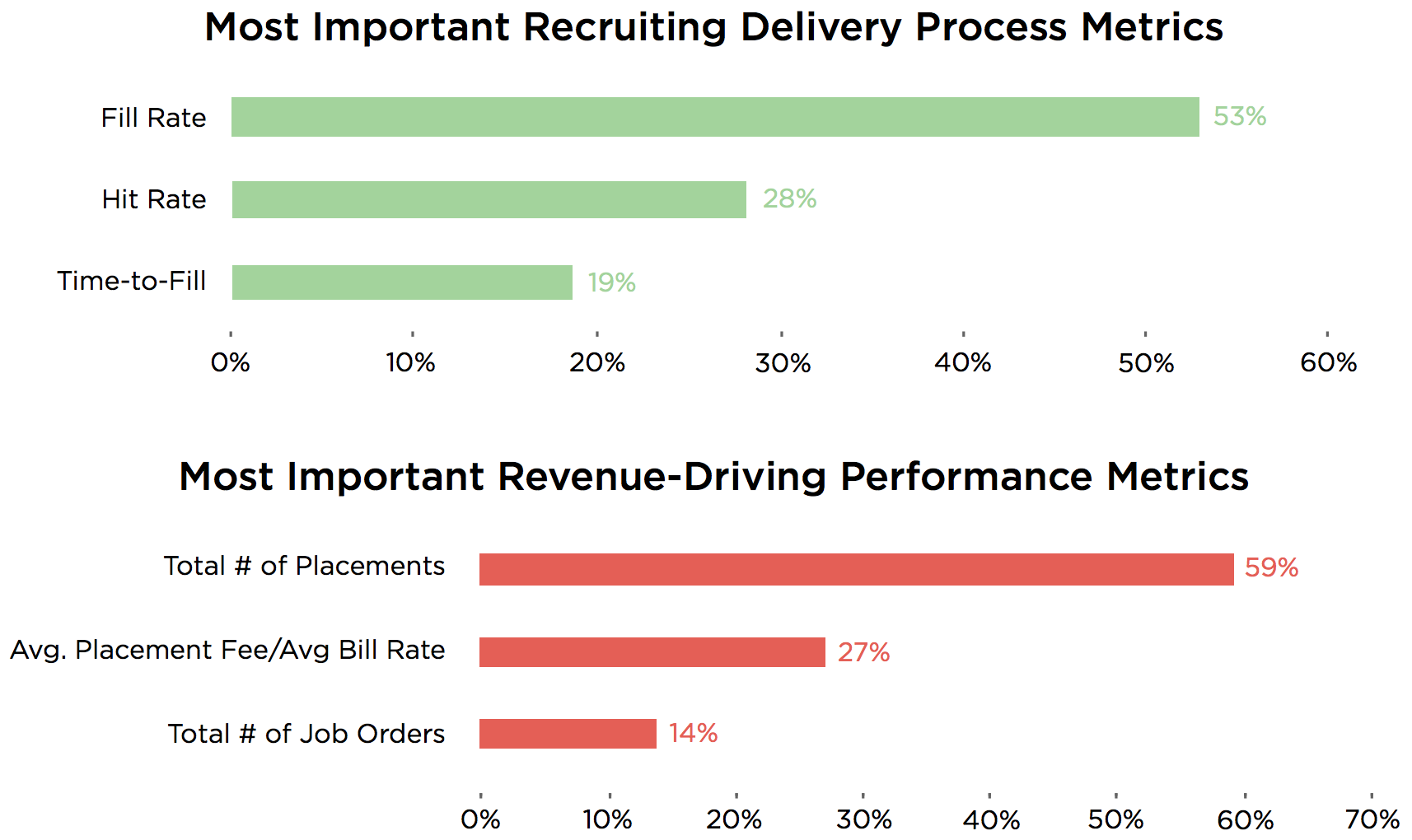what recruiting metrics do you need to track the most important recruiting metrics via bullhorn