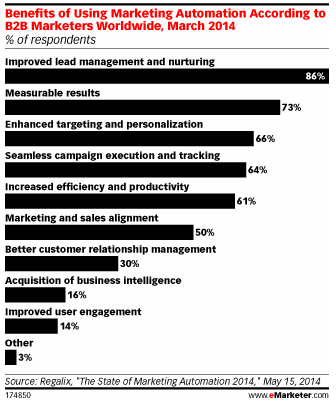 eMarketer Benefits of Marketing Automation