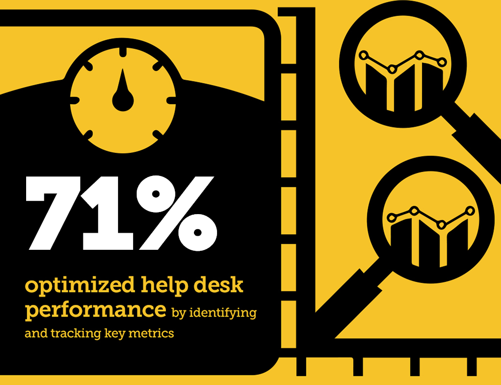 Helpdesk software can change the way your business works (via ManageEngine)