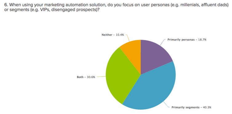 venturebeat marketing automation study
