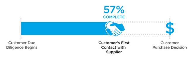 Customers rely more on conducting research when it comes to making a purchasing decision