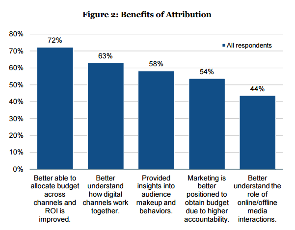 Most respondents agree that budget allocation and ROI improvements are the biggest benefits of attribution.