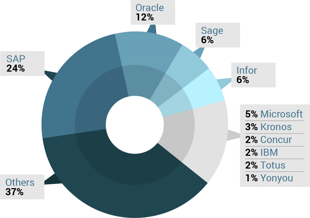 enterprise resource planning of nike Realizing the benefits from enterprise information systems:  some examples are the benefits realization of enterprise resource planning (erp).