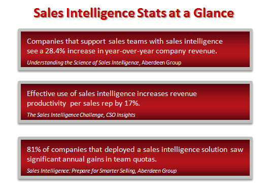 Positive sales intelligence statistics from Aberdeen Group and CSO Insights