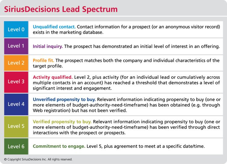 siriusdecisions lead qualification spectrum from level 0 to level 6