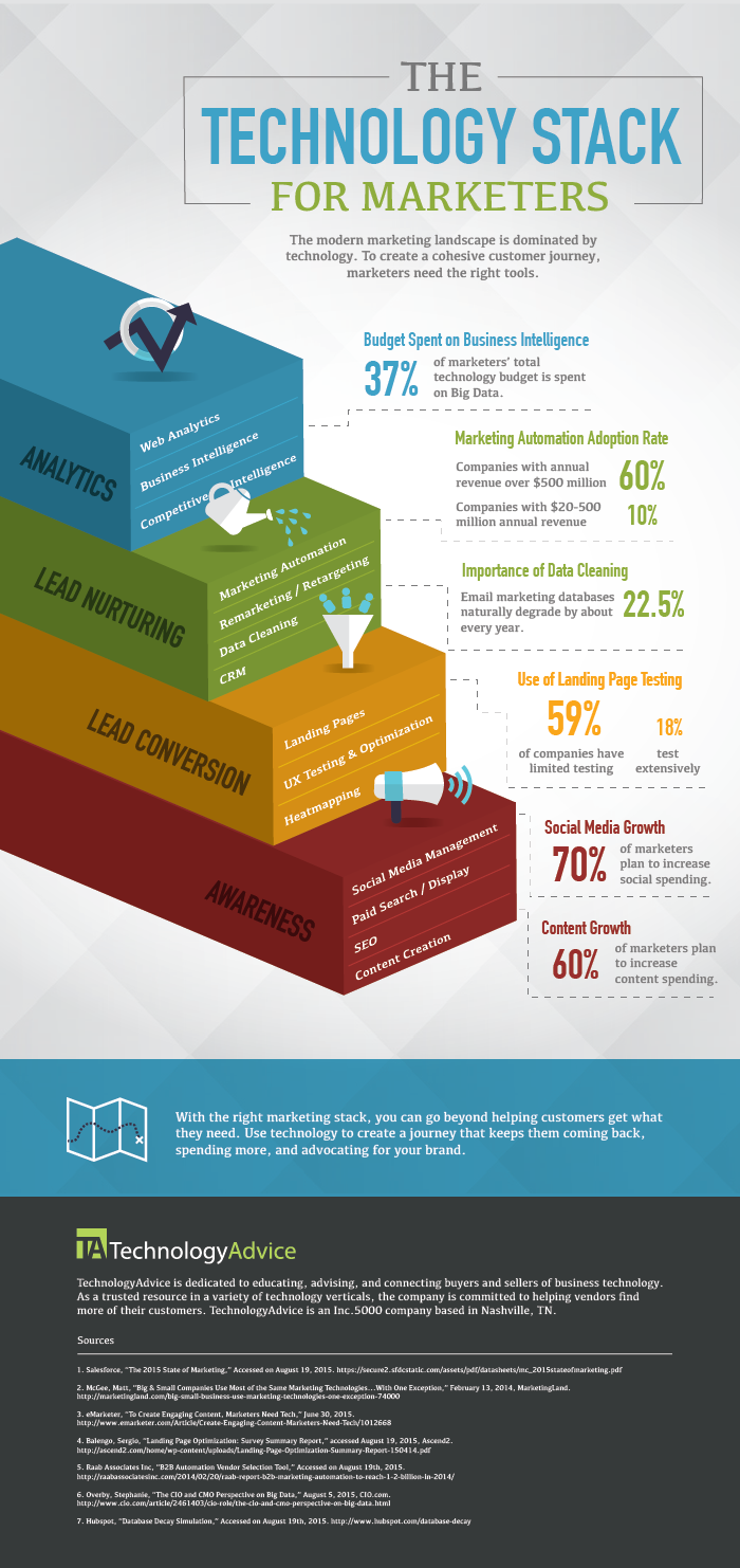 Infographic  The Technology Stack For Marketers