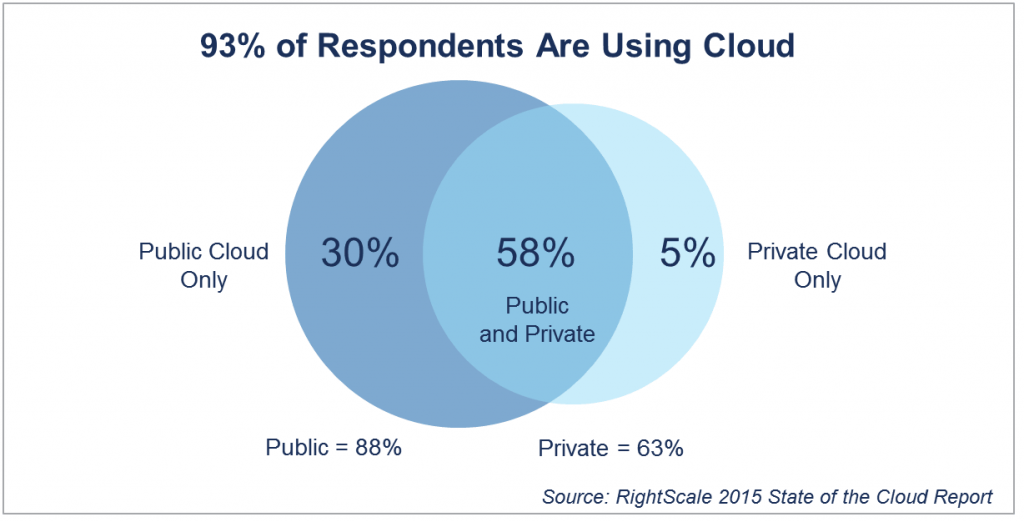 Cloud Computing Trends Who Is Using Cloud