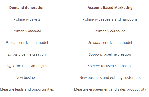 demand generation versus ABM