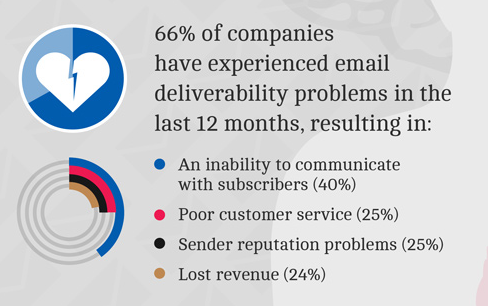 experian's email deliverability research