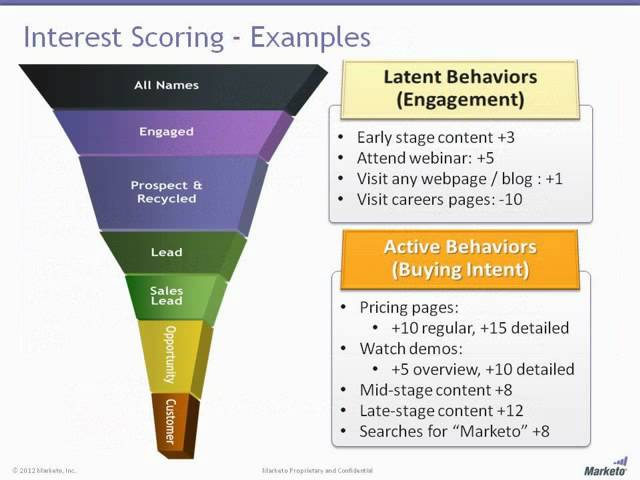 marketo lead scoring funnel