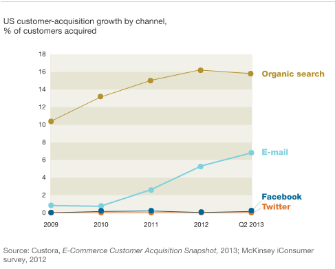 mckinsey and company customer acquisition growth by channel
