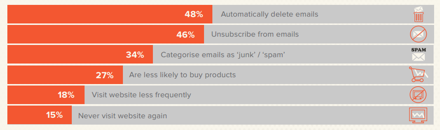 mistargeted email chart