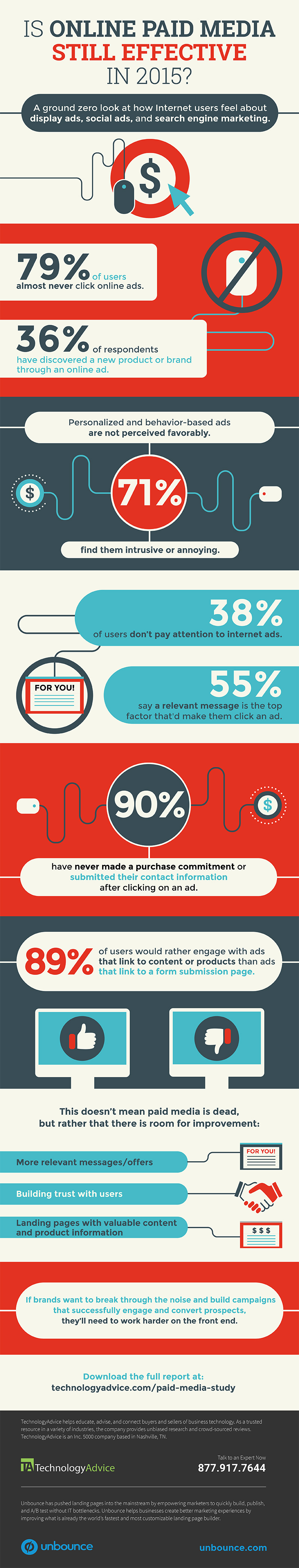 technologyadvice-ppc-infographic-r4