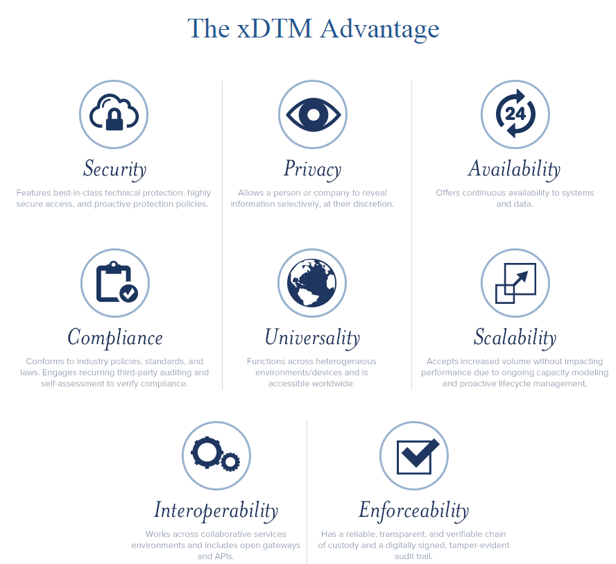 xDTM focus areas and benefits