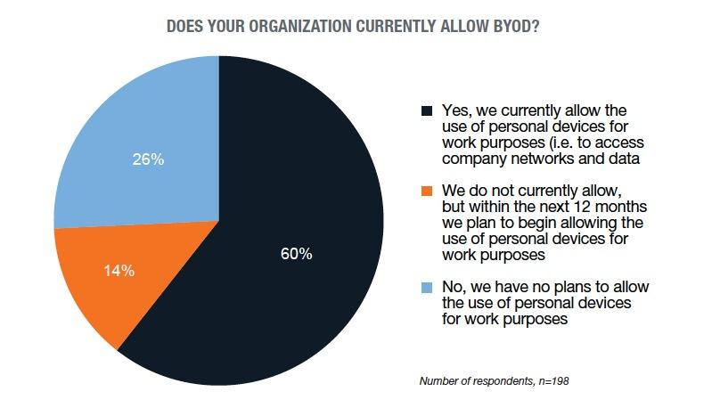 byod trends chart